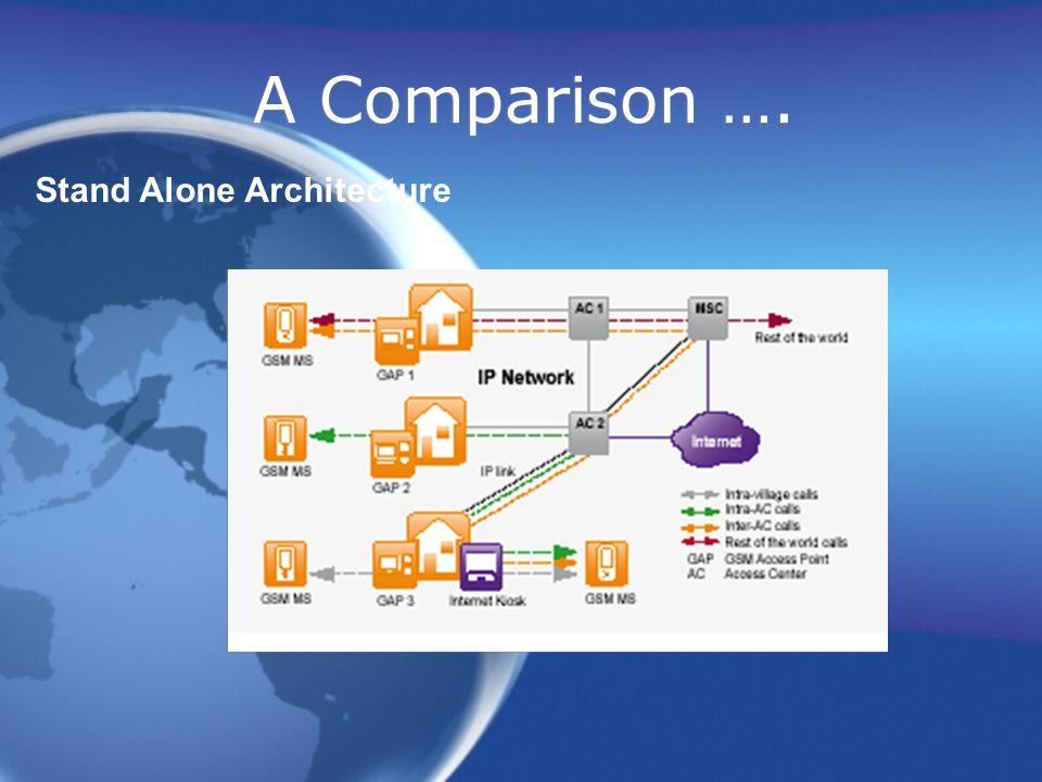 A Comparison …. Stand Alone Architecture