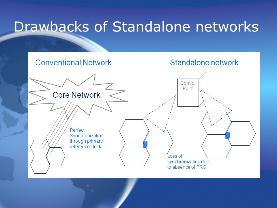 Drawbacks of Standalone networks Core Network Conventional Network Perfect Synchronization through primary reference clock Control Point Standalone network Loss of synchronization due to absence of PRC