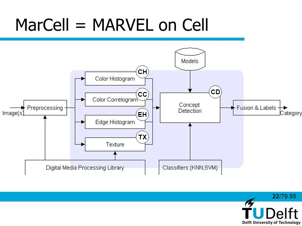 22/79.95 MarCell = MARVEL on Cell Identified 5 kernels to port on the SPEs: 4 feature extraction algorithms ColorHistogram (CHExtract) ColorCorrelogram(CCExtract) Texture (TXExtract) EdgeHistogram (EHExtract) 1 common concept detection, repeated for each feature CH CC EH TX CD