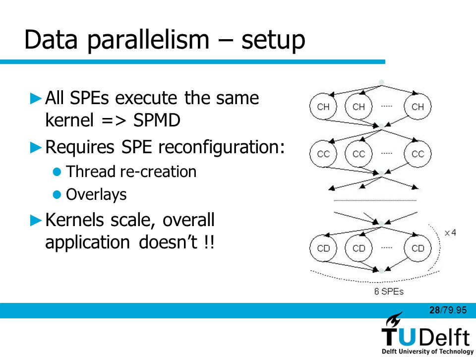 28/79.95 Data parallelism – setup All SPEs execute the same kernel => SPMD Requires SPE reconfiguration: Thread re-creation Overlays Kernels scale, overall application doesnt !!