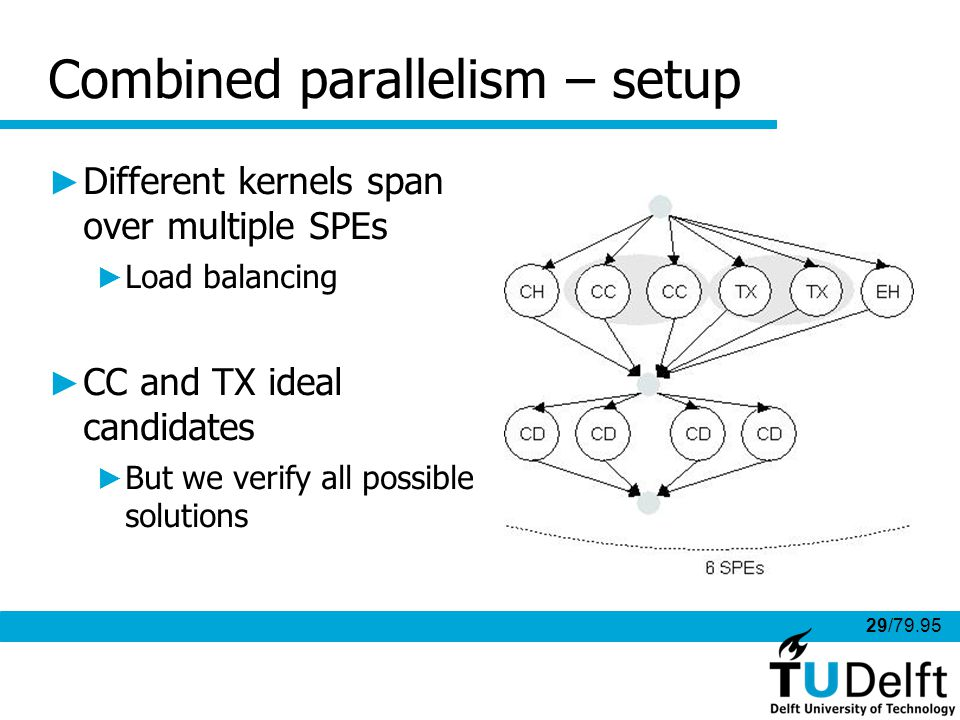 29/79.95 Combined parallelism – setup Different kernels span over multiple SPEs Load balancing CC and TX ideal candidates But we verify all possible solutions