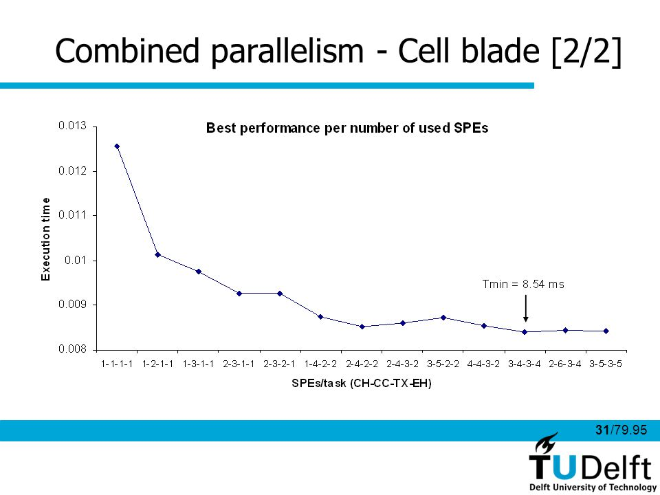 31/79.95 Combined parallelism - Cell blade [2/2]