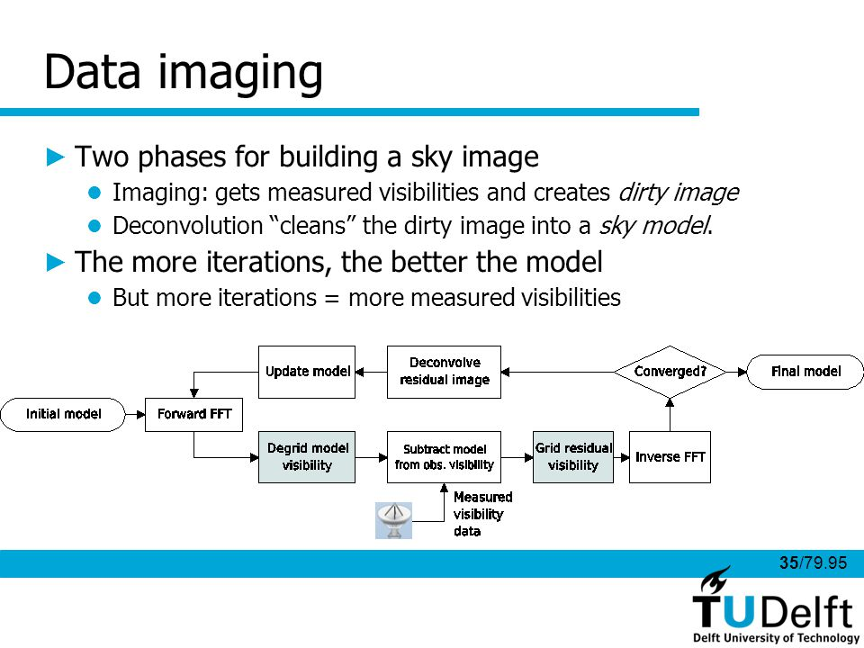 35/79.95 Data imaging Two phases for building a sky image Imaging: gets measured visibilities and creates dirty image Deconvolution cleans the dirty image into a sky model.