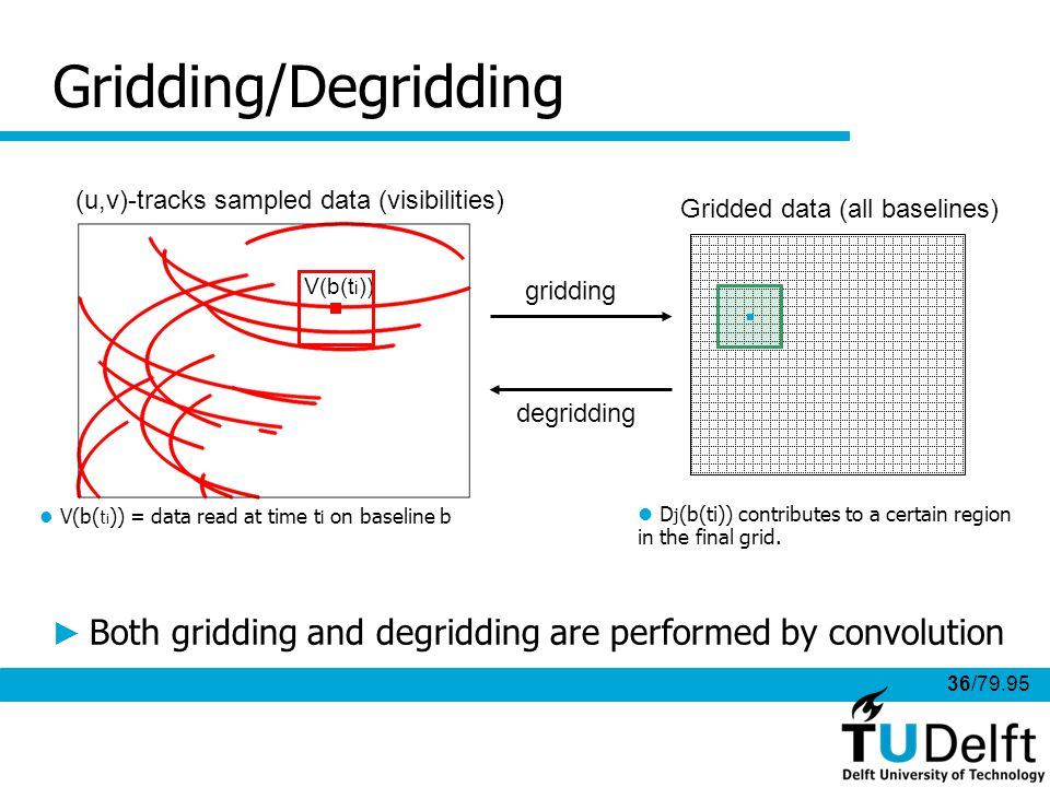 36/79.95 Gridding/Degridding gridding degridding (u,v)-tracks sampled data (visibilities) Gridded data (all baselines) V(b(t i )) V(b( t i )) = data read at time t i on baseline b D j (b(ti)) contributes to a certain region in the final grid.
