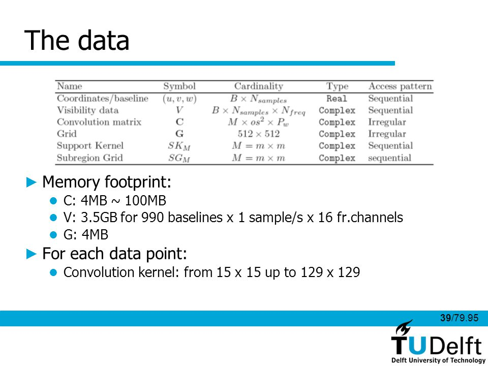 39/79.95 The data Memory footprint: C: 4MB ~ 100MB V: 3.5GB for 990 baselines x 1 sample/s x 16 fr.channels G: 4MB For each data point: Convolution kernel: from 15 x 15 up to 129 x 129