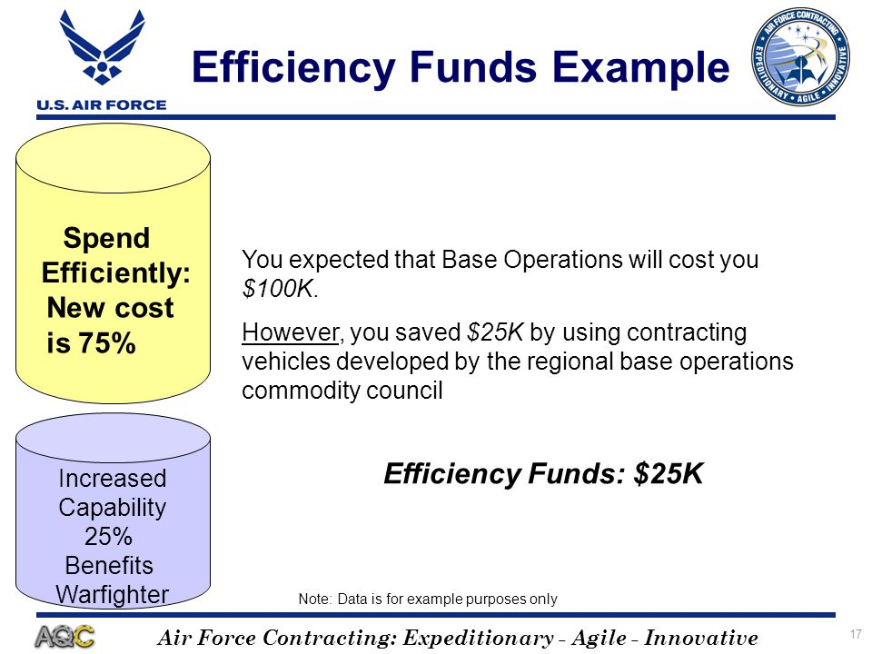 Air Force Contracting: Expeditionary - Agile - Innovative 17 Efficiency Funds Example FY Budget $$ Note: Data is for example purposes only You expecte