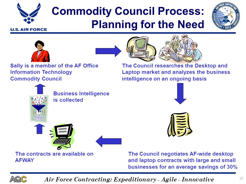 Air Force Contracting: Expeditionary - Agile - Innovative 25 Commodity Council Process: Planning for the Need The Council researches the Desktop and L