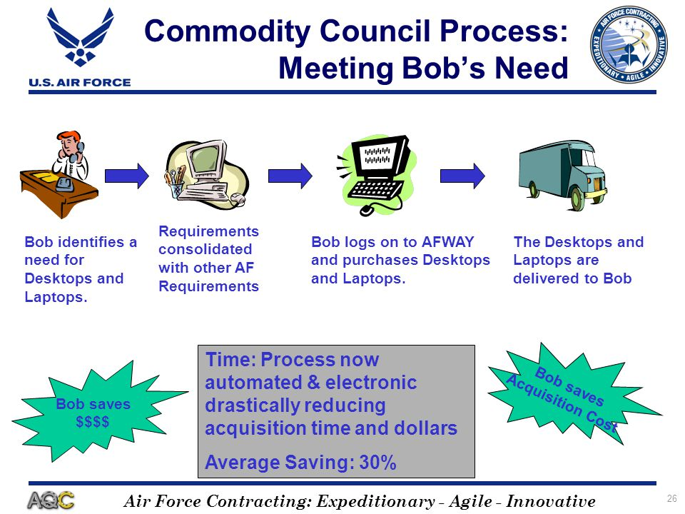 Air Force Contracting: Expeditionary - Agile - Innovative 26 Commodity Council Process: Meeting Bobs Need Bob identifies a need for Desktops and Lapto