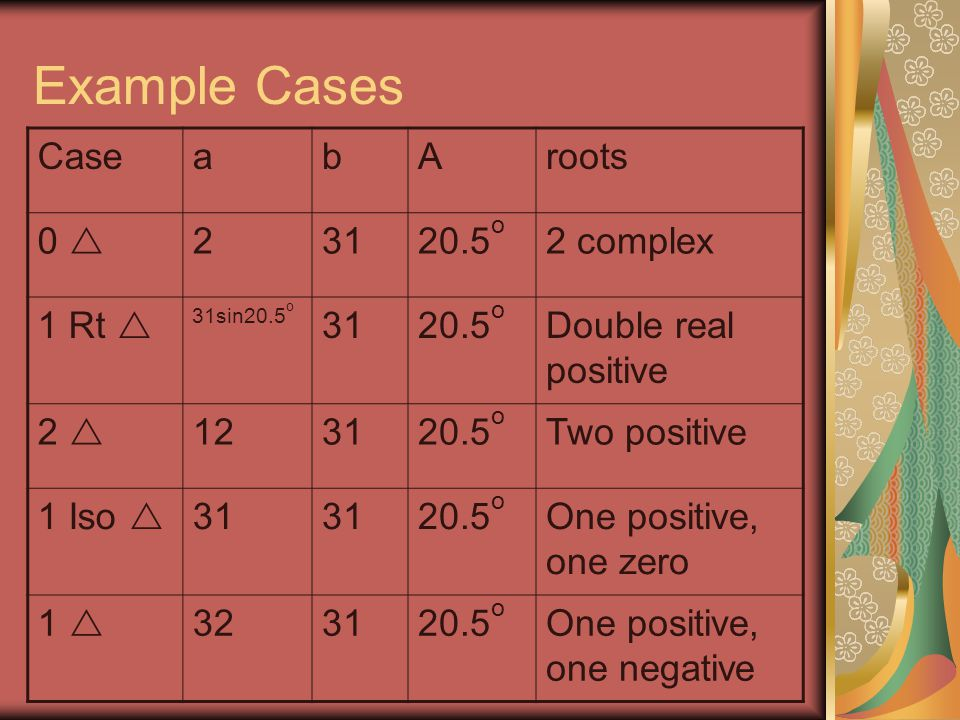 Example Cases CaseabAroots 0 23120.5 o 2 complex 1 Rt 31sin20.5 o 3120.5 o Double real positive 2 123120.5 o Two positive 1 Iso 31 20.5 o One positive