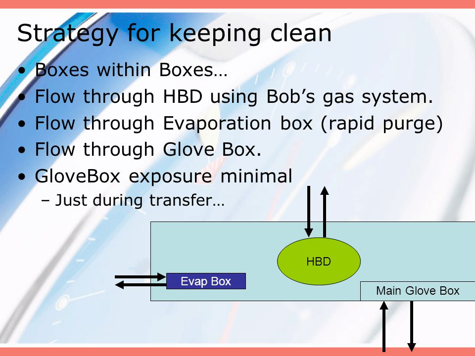 Strategy for keeping clean Boxes within Boxes… Flow through HBD using Bobs gas system. Flow through Evaporation box (rapid purge) Flow through Glove B