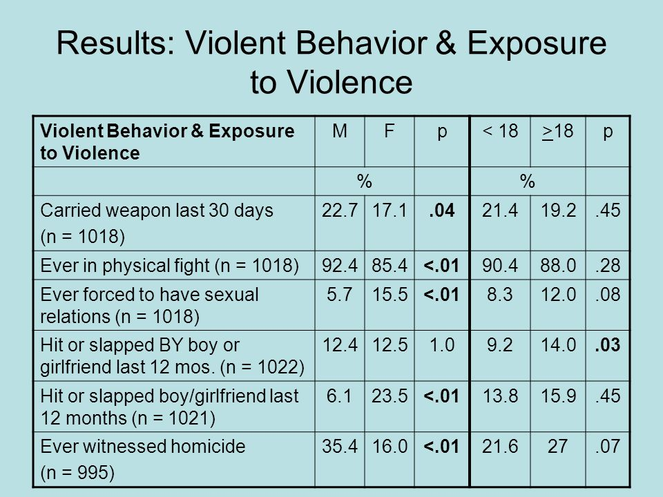 Results: Violent Behavior & Exposure to Violence Violent Behavior & Exposure to Violence MFp< 18>18p % Carried weapon last 30 days (n = 1018) 22.717.1.0421.419.2.45 Ever in physical fight (n = 1018)92.485.4<.0190.488.0.28 Ever forced to have sexual relations (n = 1018) 5.715.5<.018.312.0.08 Hit or slapped BY boy or girlfriend last 12 mos.