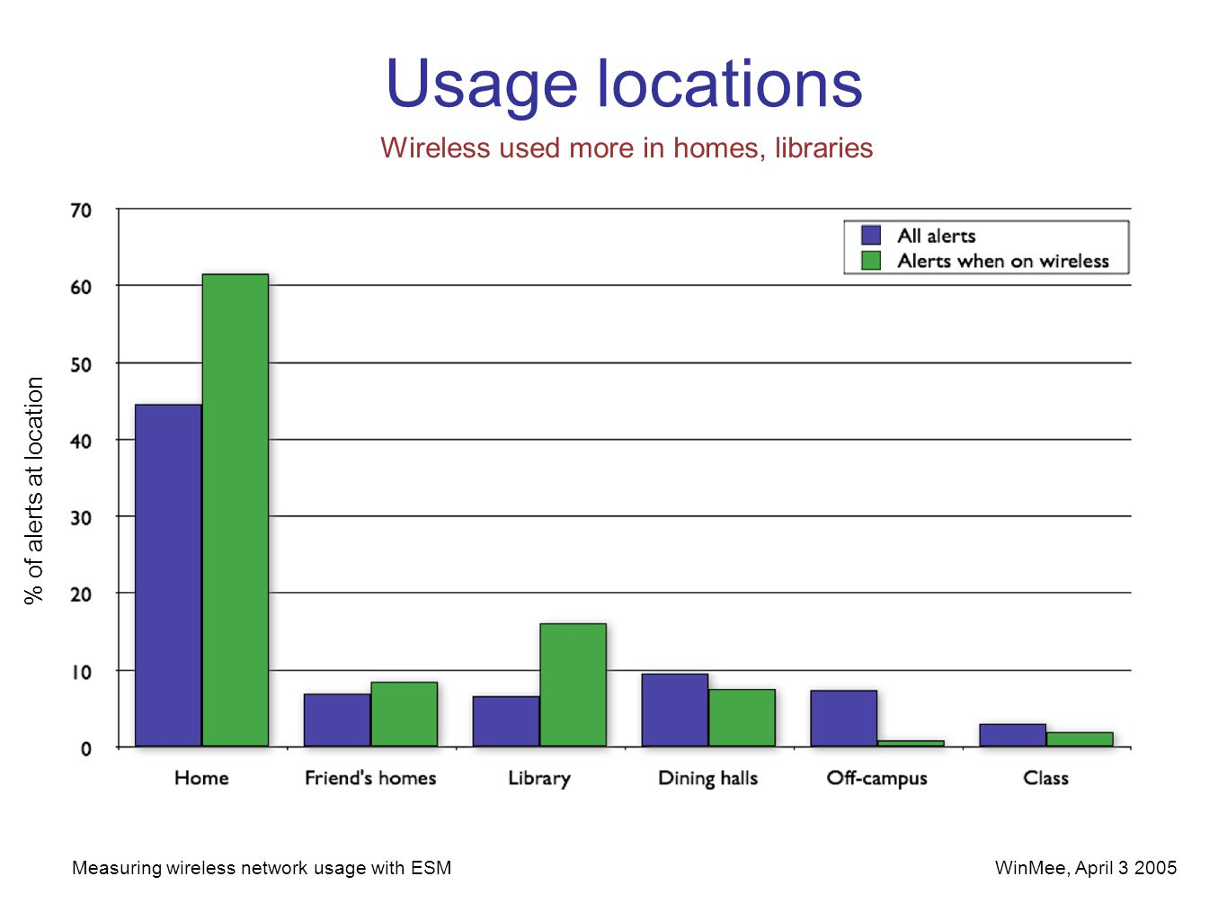 WinMee, April 3 2005Measuring wireless network usage with ESM Usage locations Wireless used more in homes, libraries % of alerts at location