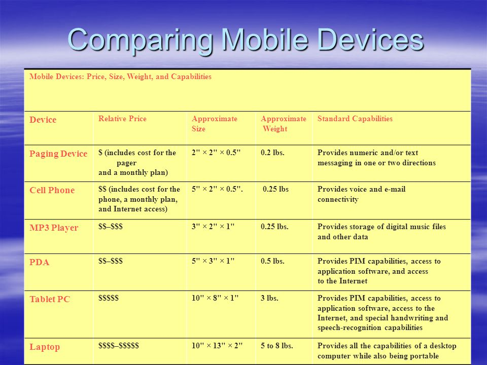 Comparing Mobile Devices Mobile Devices: Price, Size, Weight, and Capabilities Device Relative PriceApproximate Size Approximate Weight Standard Capab