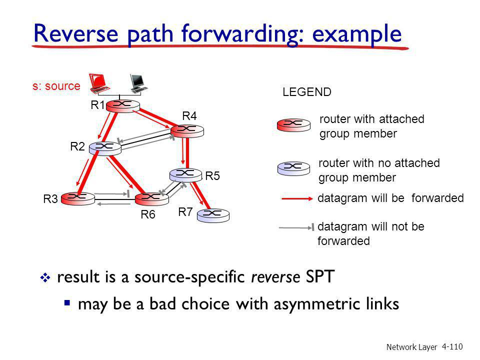 Network Layer 4-110 Reverse path forwarding: example result is a source-specific reverse SPT may be a bad choice with asymmetric links router with attached group member router with no attached group member datagram will be forwarded LEGEND R1 R2 R3 R4 R5 R6 R7 s: source datagram will not be forwarded