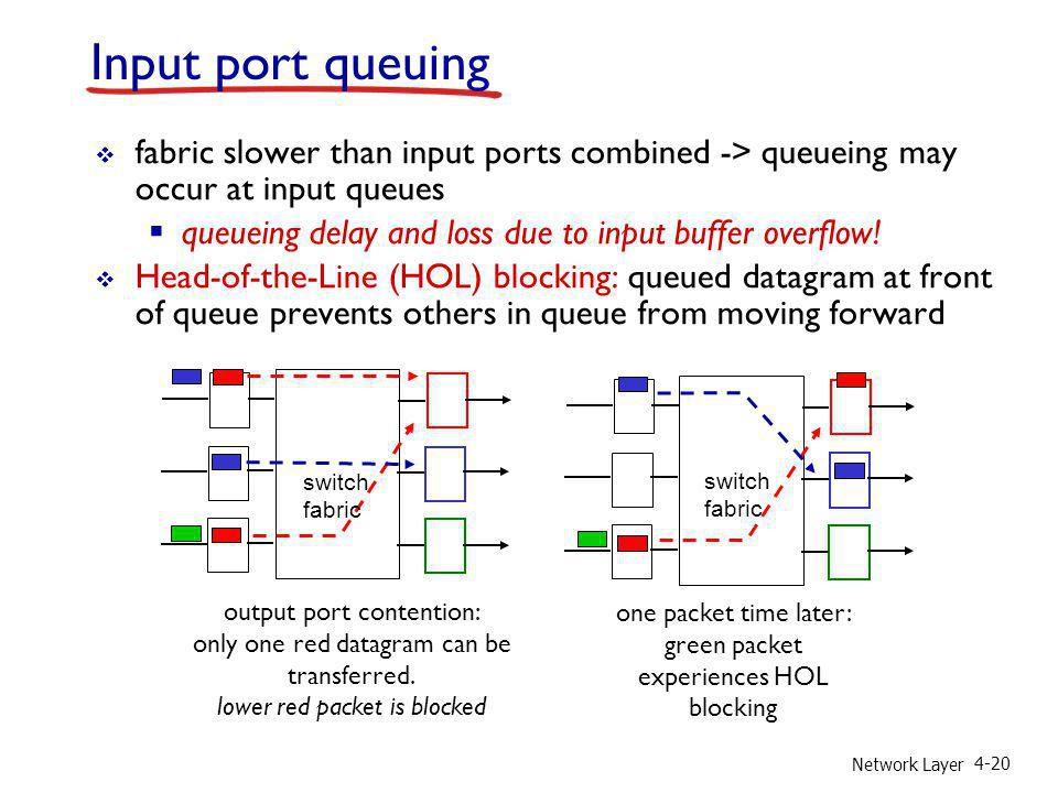 Network Layer 4-20 Input port queuing fabric slower than input ports combined -> queueing may occur at input queues queueing delay and loss due to inp