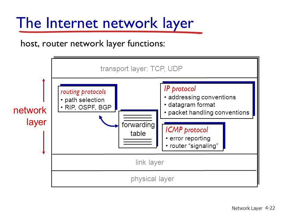 Network Layer 4-22 The Internet network layer forwarding table host, router network layer functions: routing protocols path selection RIP, OSPF, BGP I