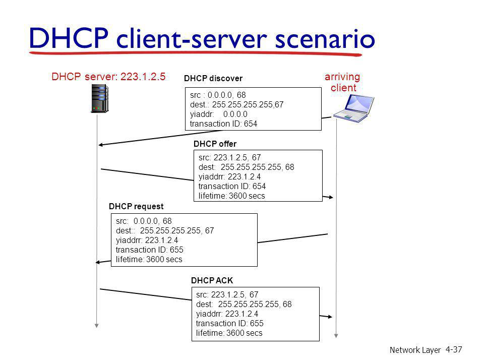 Network Layer 4-37 DHCP server: 223.1.2.5 arriving client DHCP discover src : 0.0.0.0, 68 dest.: 255.255.255.255,67 yiaddr: 0.0.0.0 transaction ID: 65
