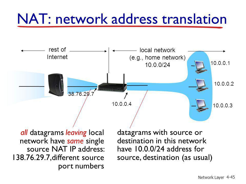 Network Layer 4-45 NAT: network address translation 10.0.0.1 10.0.0.2 10.0.0.3 10.0.0.4 138.76.29.7 local network (e.g., home network) 10.0.0/24 rest
