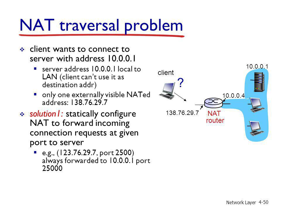 Network Layer 4-50 NAT traversal problem client wants to connect to server with address 10.0.0.1 server address 10.0.0.1 local to LAN (client cant use