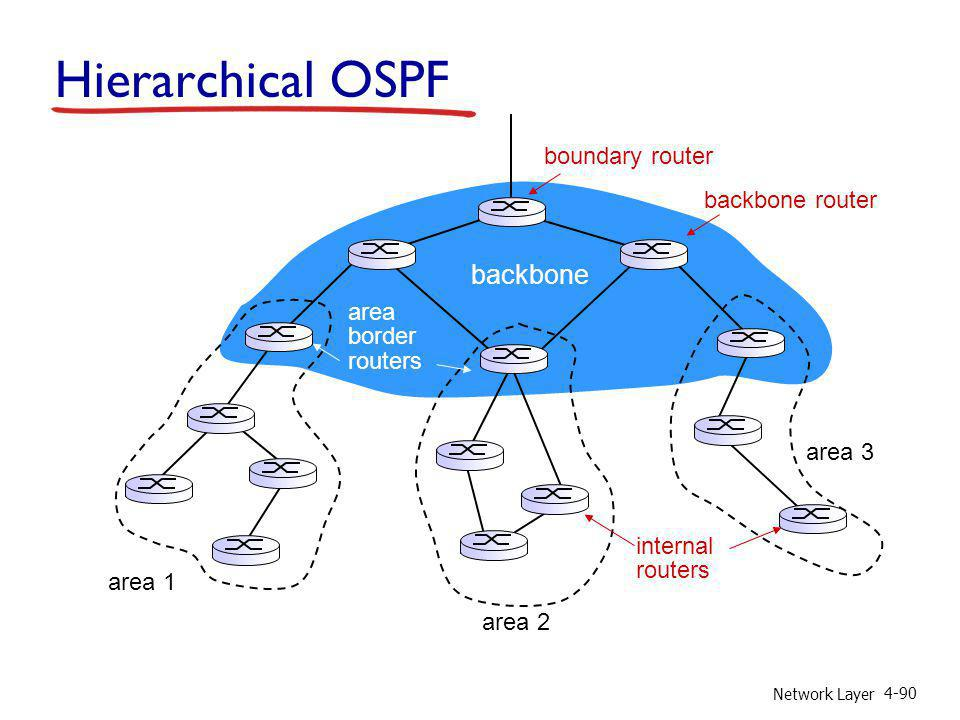 Network Layer 4-90 Hierarchical OSPF boundary router backbone router area 1 area 2 area 3 backbone area border routers internal routers