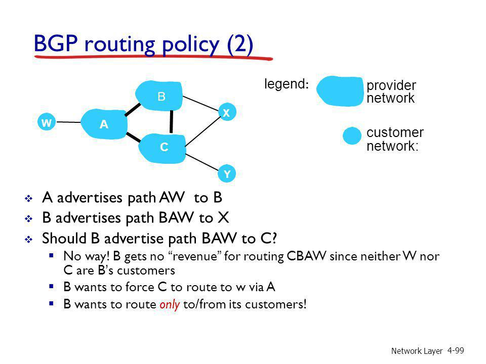 Network Layer 4-99 BGP routing policy (2) A advertises path AW to B B advertises path BAW to X Should B advertise path BAW to C? No way! B gets no rev