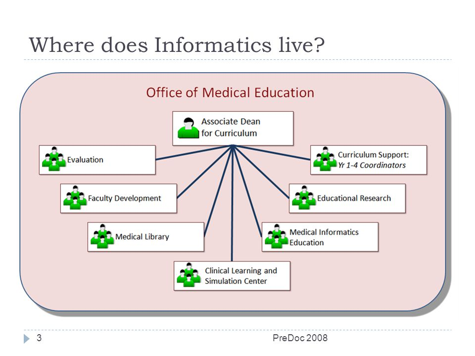 Where does Informatics live PreDoc 20083