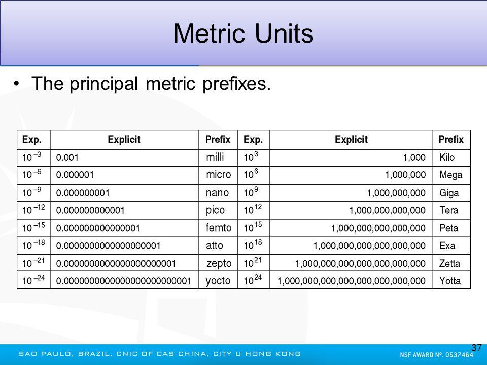 Metric Units The principal metric prefixes. 37
