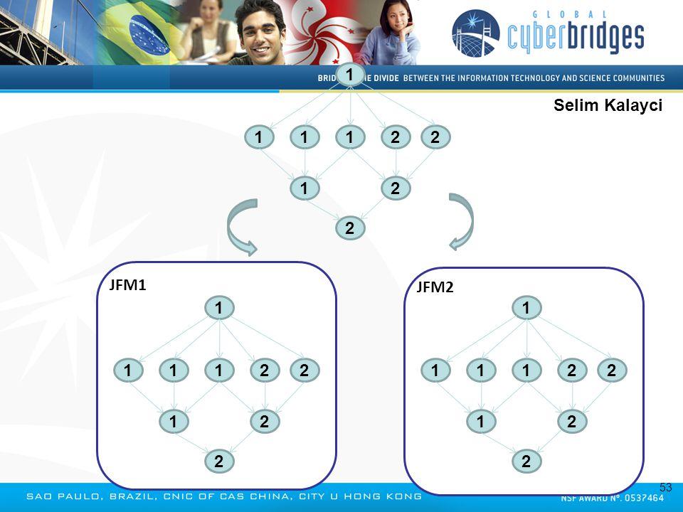 JFM2 JFM1 1 1122 2 21 1 1 1122 2 21 1 1 1122 2 21 1 Selim Kalayci 53