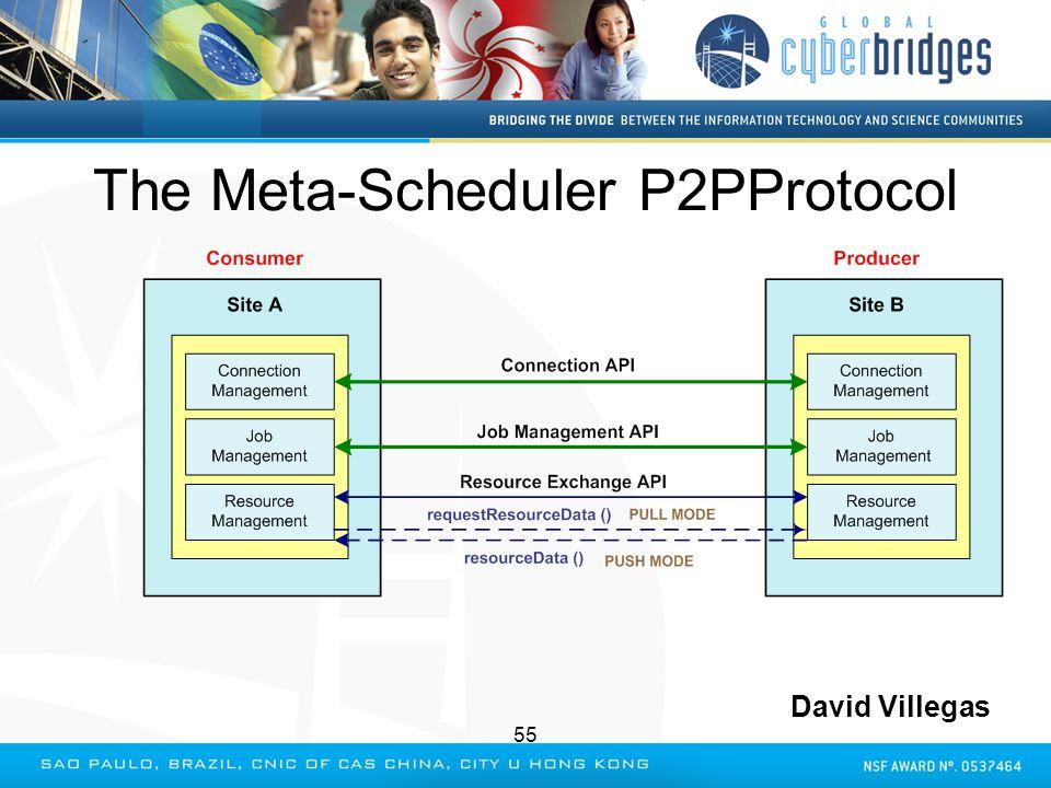 The Meta-Scheduler P2PProtocol David Villegas 55