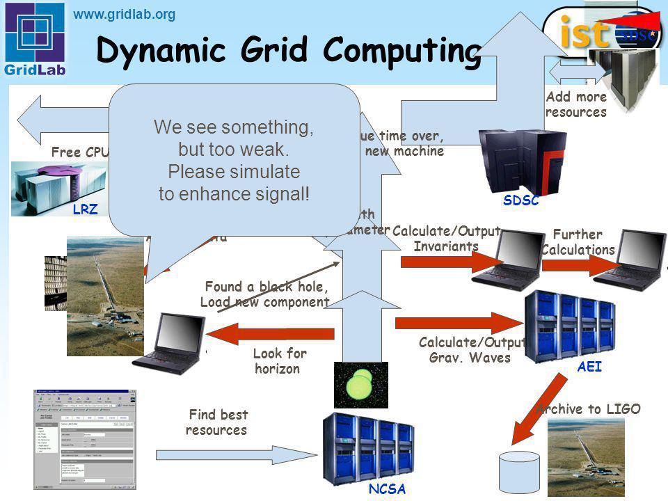 www.gridlab.org Physicist has new idea .