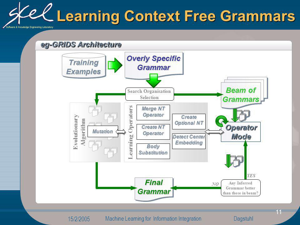 Dagstuhl 15/2/2005 Machine Learning for Information Integration 11 Learning Context Free Grammars eg-GRIDS Architecture Operator Mode Beam of Grammars
