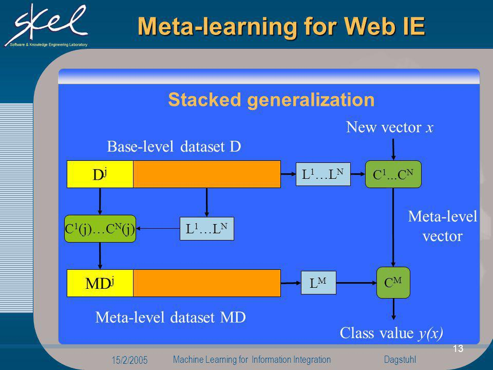 Dagstuhl 15/2/2005 Machine Learning for Information Integration 13 D \ D j DjDj Meta-learning for Web IE Base-level dataset D L 1 …L N MD j Meta-level dataset MD C 1 (j)…C N (j) CMCM New vector x C 1...C N Meta-level vector Class value y(x) L 1 …L N LMLM Stacked generalization