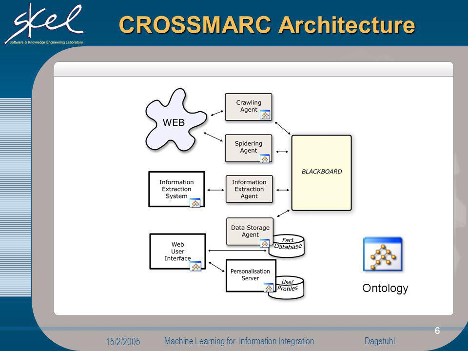 Dagstuhl 15/2/2005 Machine Learning for Information Integration 6 CROSSMARC Architecture Ontology