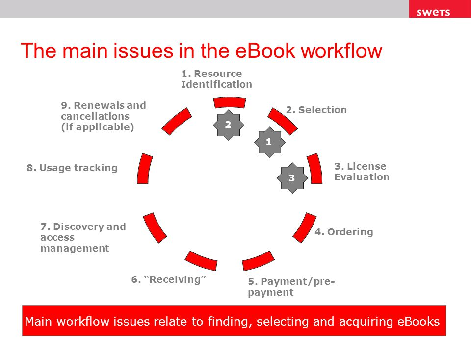 The main issues in the eBook workflow 2. Selection 1. Resource Identification 3. License Evaluation 4. Ordering 5. Payment/pre- payment 6. Receiving 7