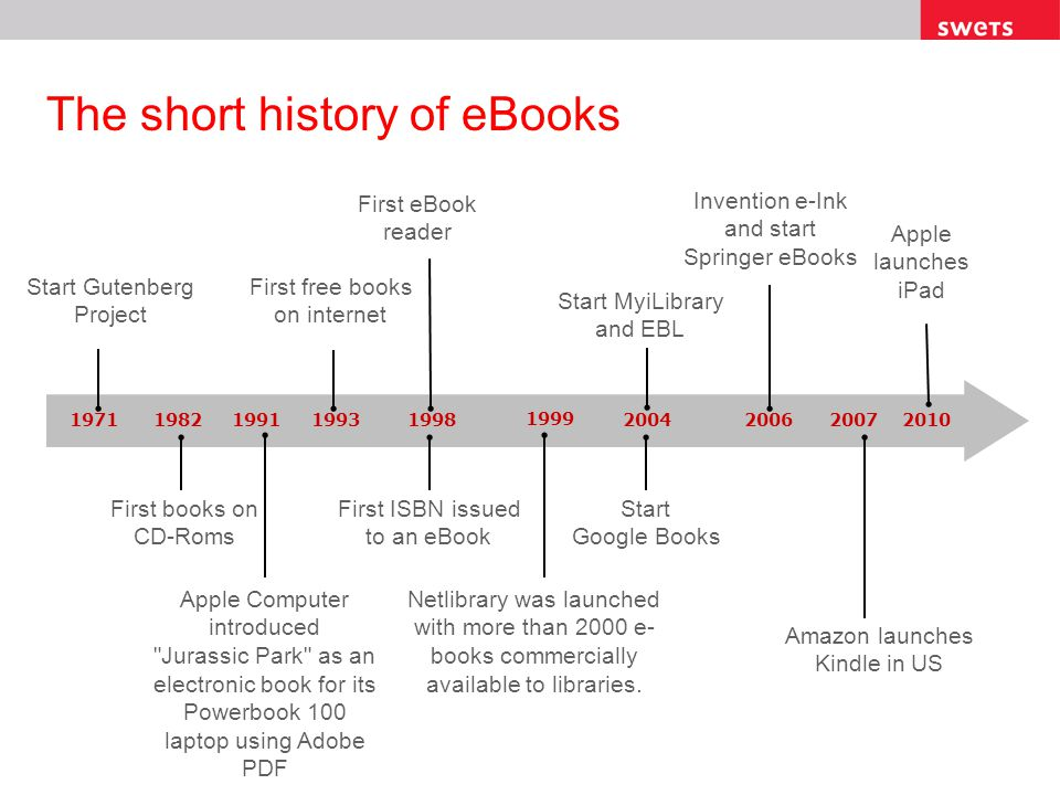The short history of eBooks 19711993199820062010 1999 2007 Start Gutenberg Project 1982 First books on CD-Roms First free books on internet First ISBN
