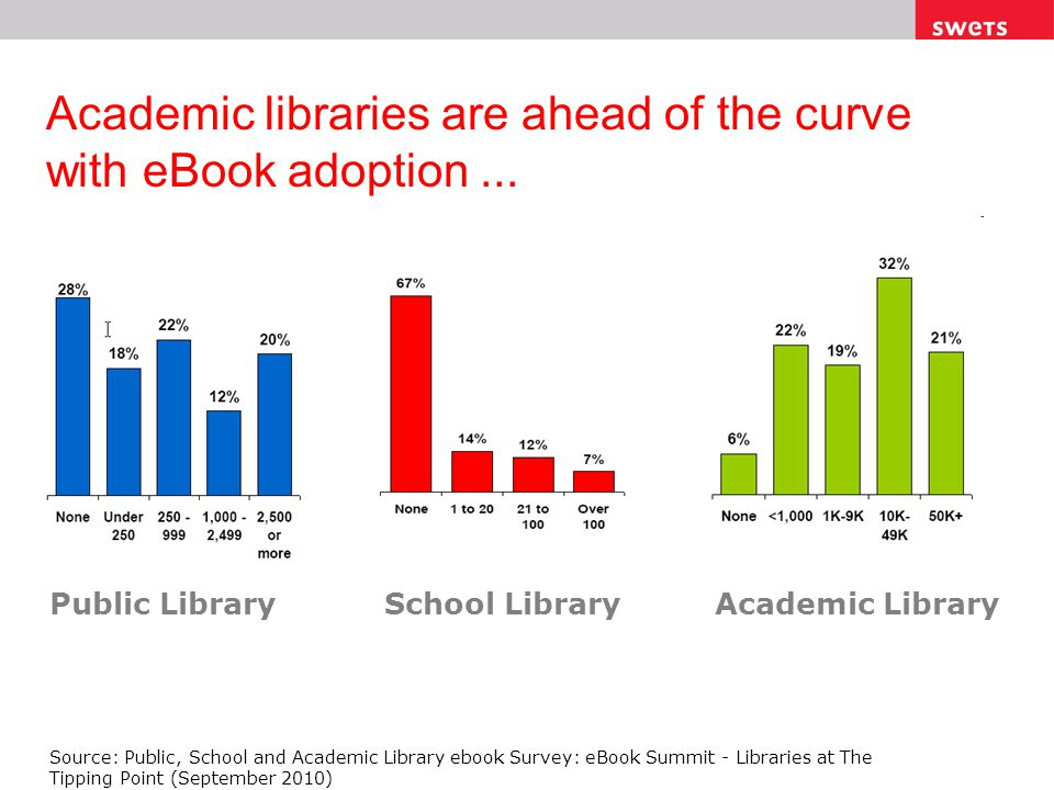 Academic libraries are ahead of the curve with eBook adoption... Public Library Public, School and Academic Library ebook Survey Source: Public, Schoo