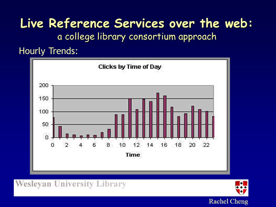 Rachel Cheng Hourly Trends: Live Reference Services over the web: a college library consortium approach