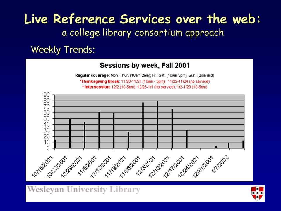 Weekly Trends: Live Reference Services over the web: a college library consortium approach