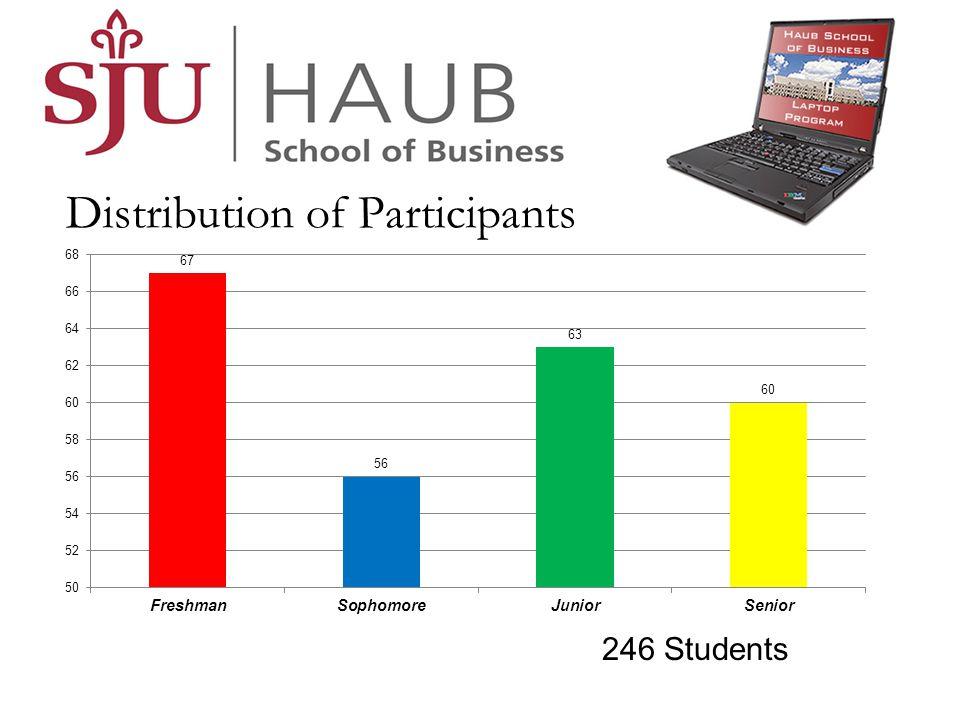 Distribution of Participants 246 Students