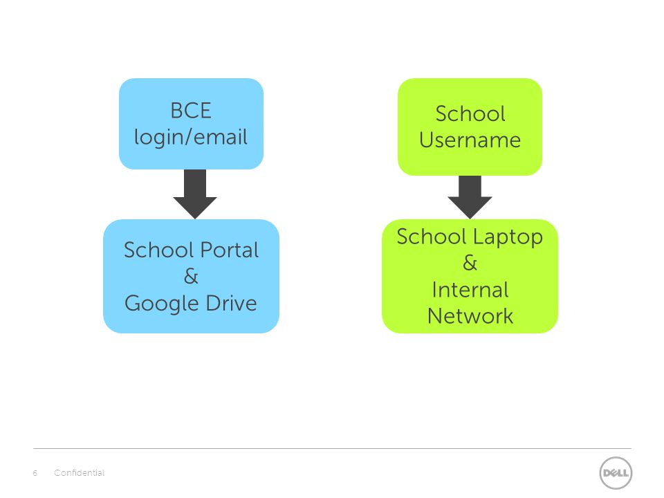 6 Confidential BCE login/email School Portal & Google Drive School Username School Laptop & Internal Network