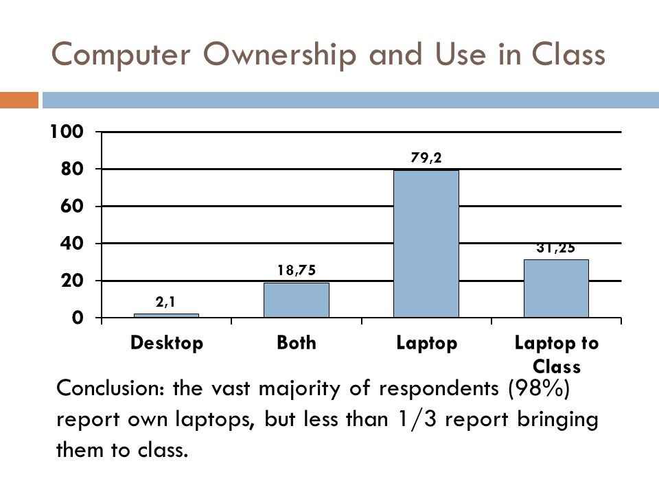 Computer Ownership and Use in Class Conclusion: the vast majority of respondents (98%) report own laptops, but less than 1/3 report bringing them to c