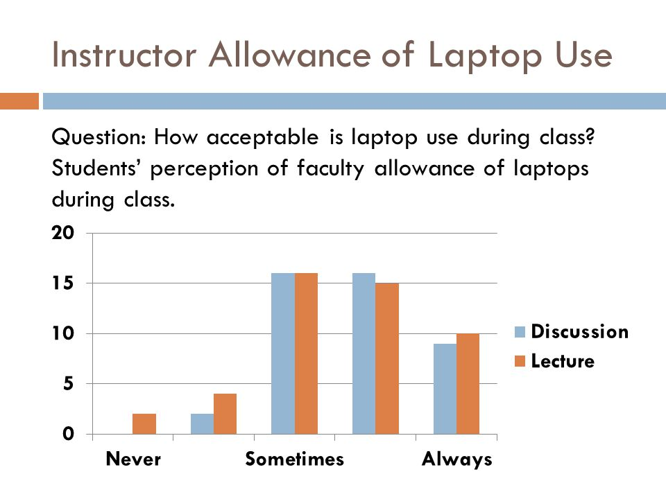 Instructor Allowance of Laptop Use Question: How acceptable is laptop use during class? Students perception of faculty allowance of laptops during cla
