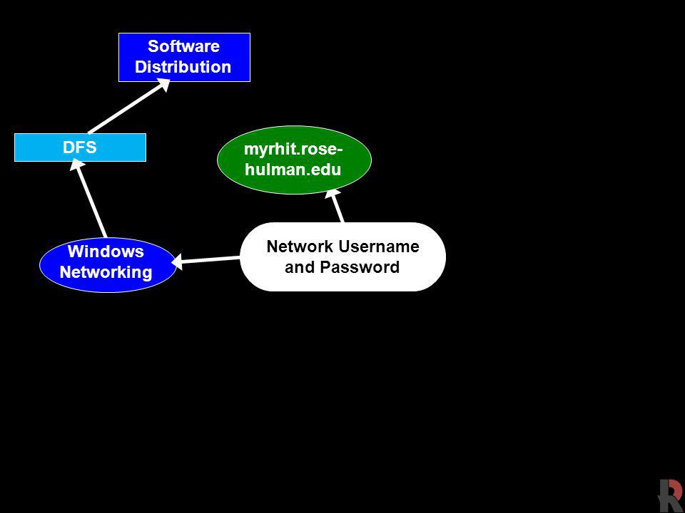 DFS Network Username and Password Software Distribution Windows Networking myrhit.rose- hulman.edu