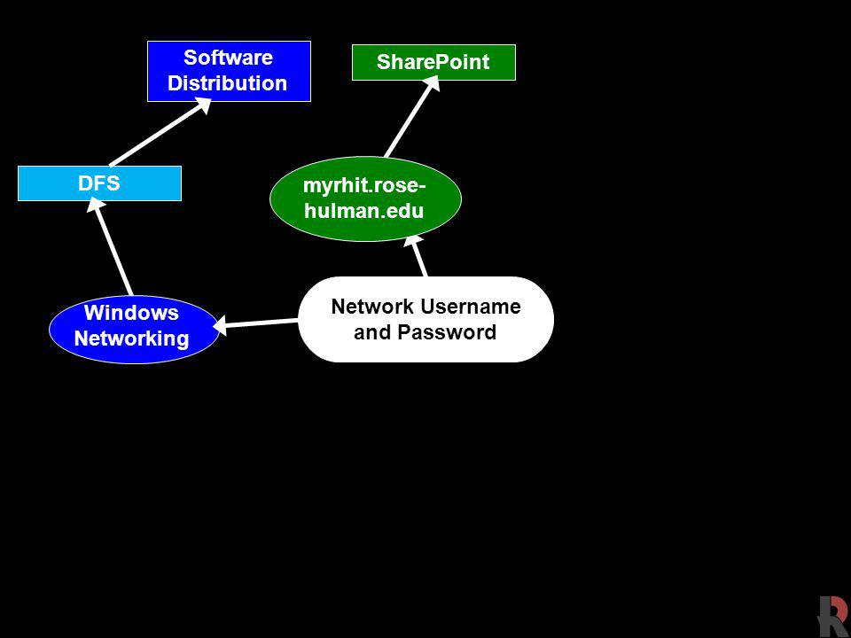DFS Network Username and Password Software Distribution Windows Networking SharePoint myrhit.rose- hulman.edu