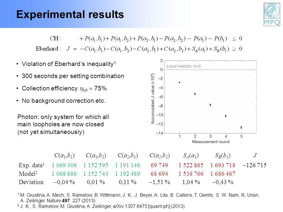 Experimental results 1 M. Giustina, A. Mech, S. Ramelow, B.