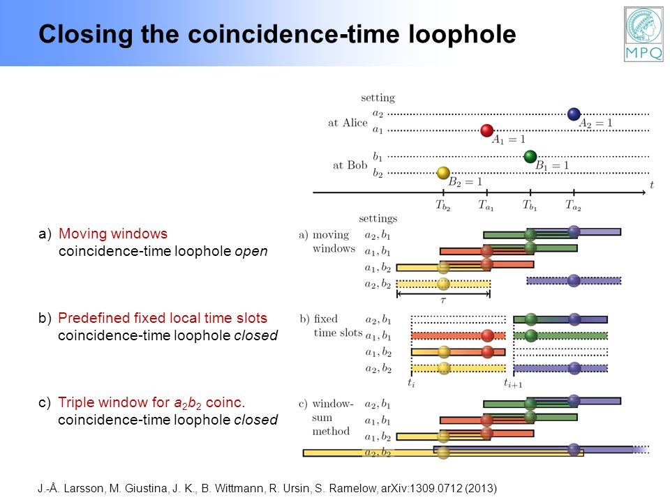 Closing the coincidence-time loophole J.-Å. Larsson, M.