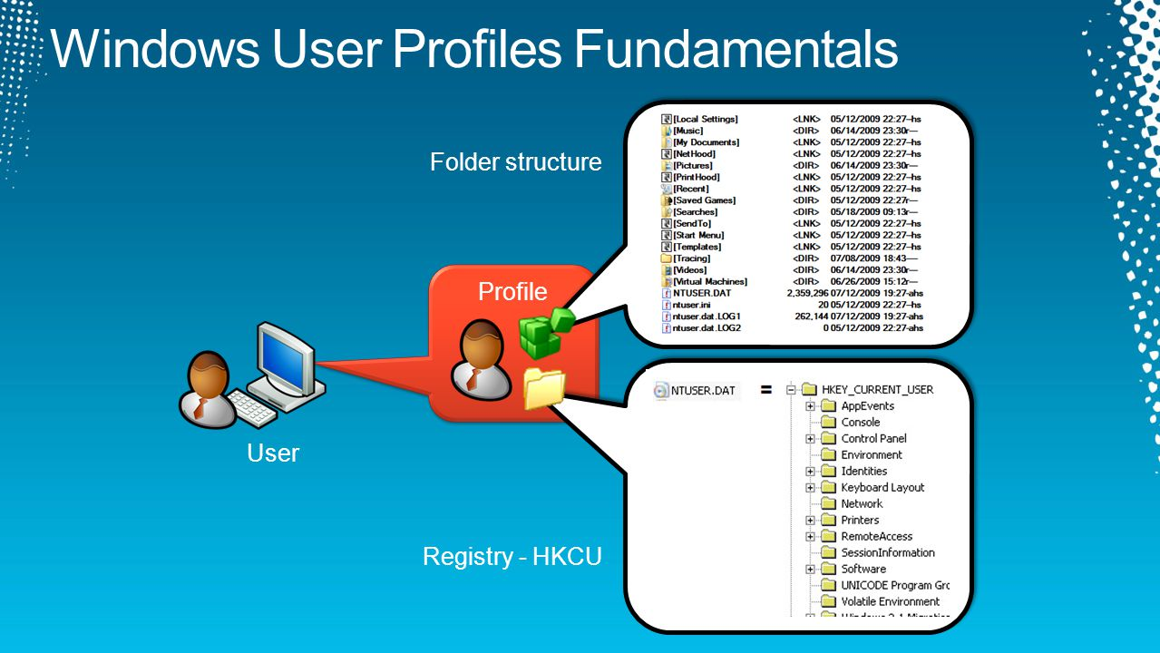 Profile Folder structure Registry - HKCU User