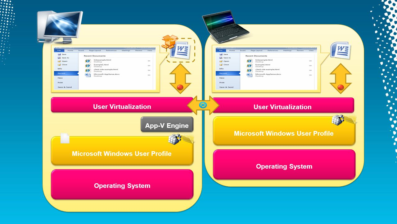 Microsoft Windows User Profile Operating System App-V Engine User Virtualization Microsoft Windows User Profile Operating System User Virtualization
