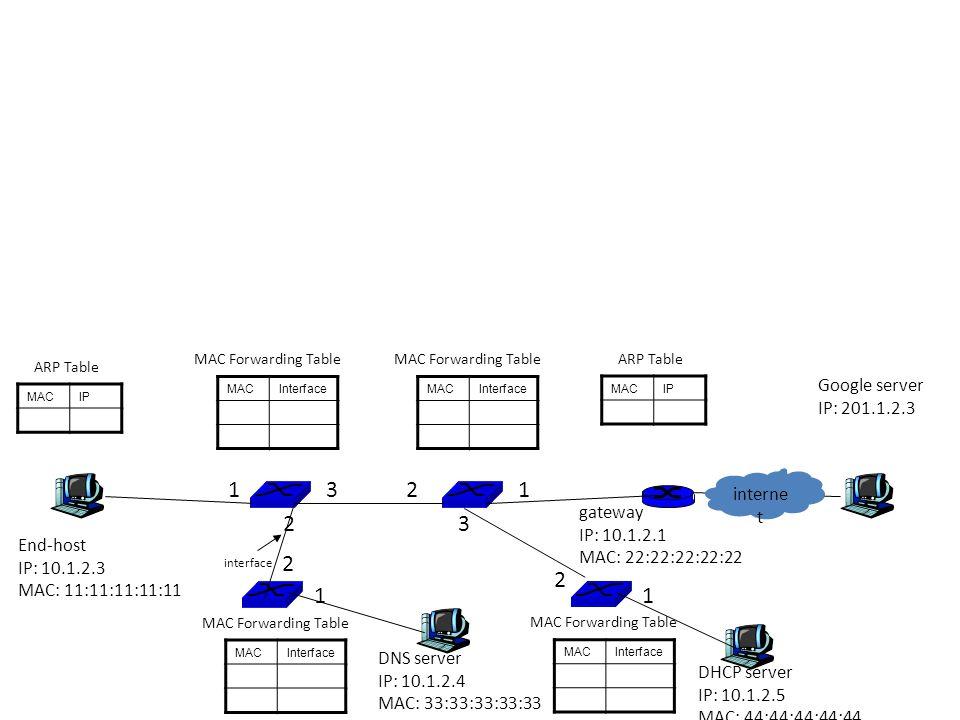MACIP End-host IP: 10.1.2.3 MAC: 11:11:11:11:11 gateway IP: 10.1.2.1 MAC: 22:22:22:22:22 Google server IP: 201.1.2.3 MACIP MACInterfaceMACInterface MA