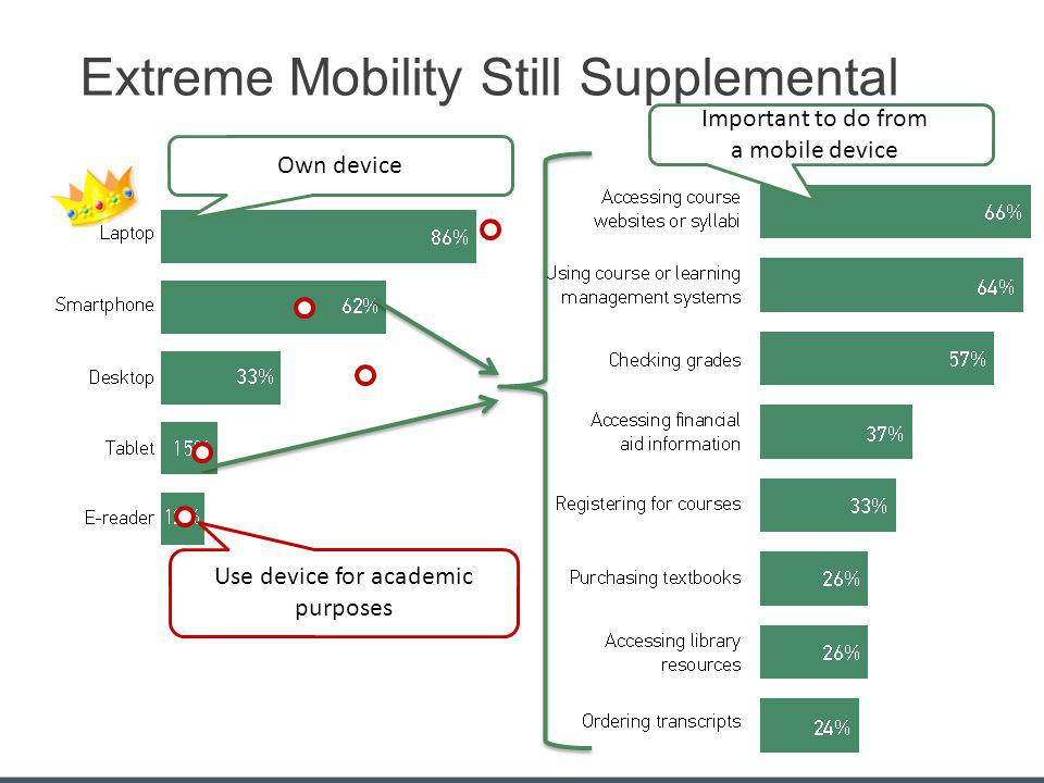Extreme Mobility Still Supplemental Use device for academic purposes Own device Important to do from a mobile device